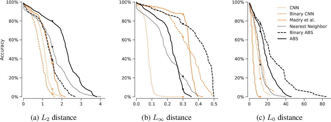 Figure 3 for Towards the first adversarially robust neural network model on MNIST
