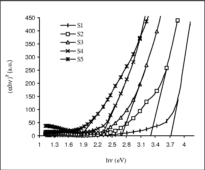 Fig. 3. Plot of (αhν) 2 against the photon energy (hν) of CuInS2 thin films.
