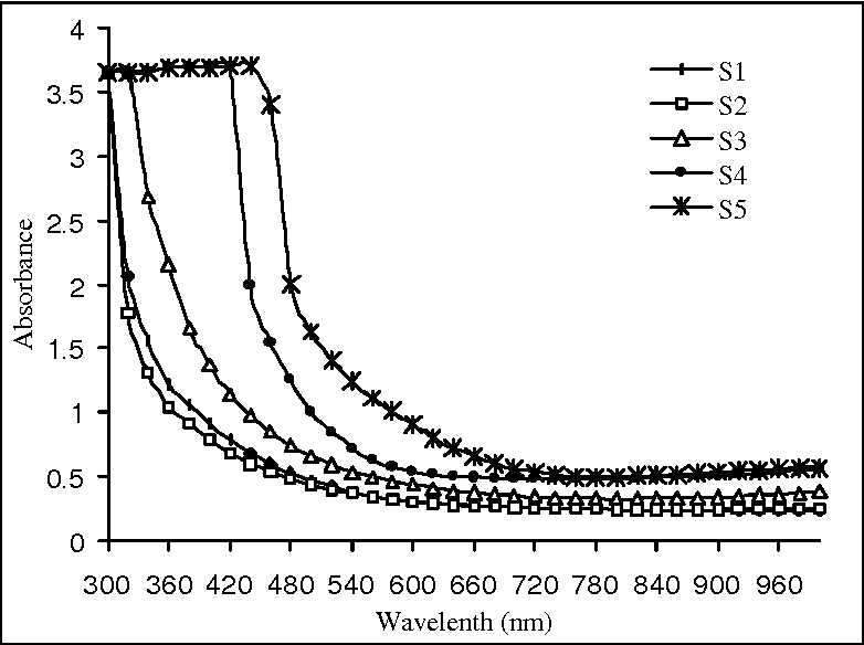 Fig. 4. Absorption spectra of CuInS2 thin films.