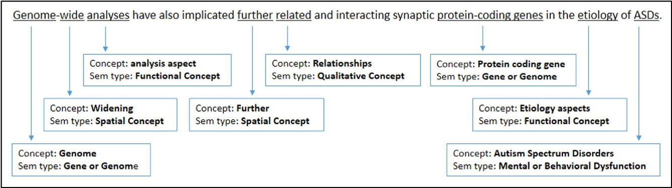 Figure 3 for Different approaches for identifying important concepts in probabilistic biomedical text summarization