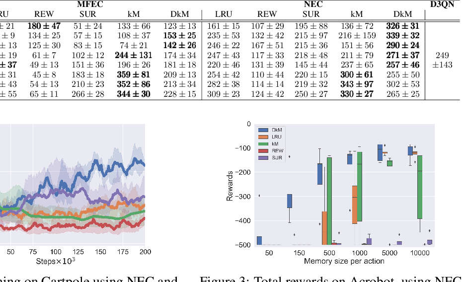 Figure 2 for Memory-Efficient Episodic Control Reinforcement Learning with Dynamic Online k-means