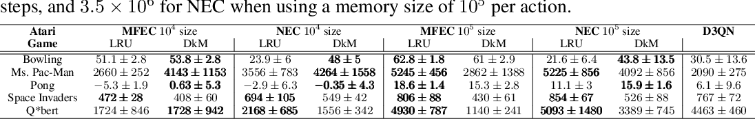 Figure 4 for Memory-Efficient Episodic Control Reinforcement Learning with Dynamic Online k-means