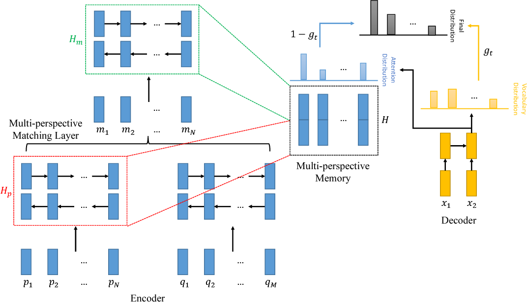 Figure 1 for A Unified Query-based Generative Model for Question Generation and Question Answering