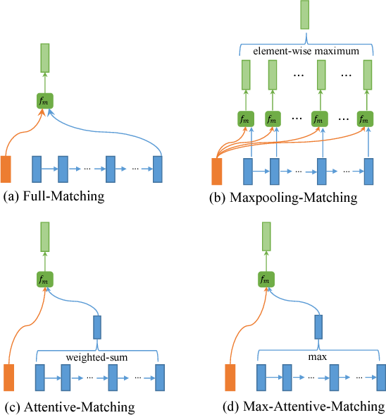 Figure 3 for A Unified Query-based Generative Model for Question Generation and Question Answering
