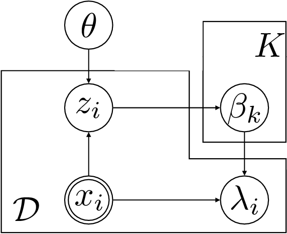 Figure 1 for Nonlinear Semi-Parametric Models for Survival Analysis