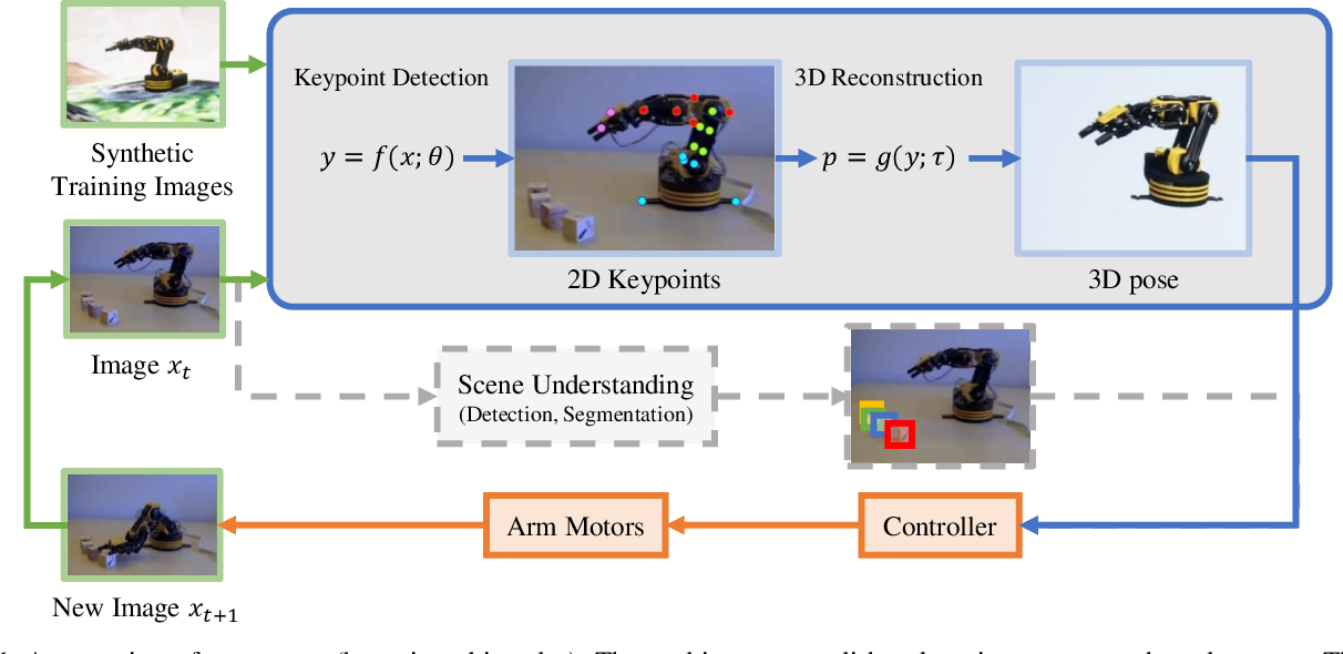 Figure 1 for Towards Accurate Task Accomplishment with Low-Cost Robotic Arms