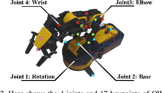 Figure 3 for Towards Accurate Task Accomplishment with Low-Cost Robotic Arms