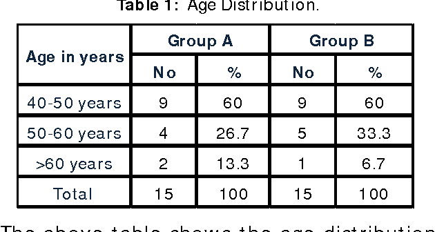 Table 1 From A Study On The Effectiveness Of Bobath Approach Versus