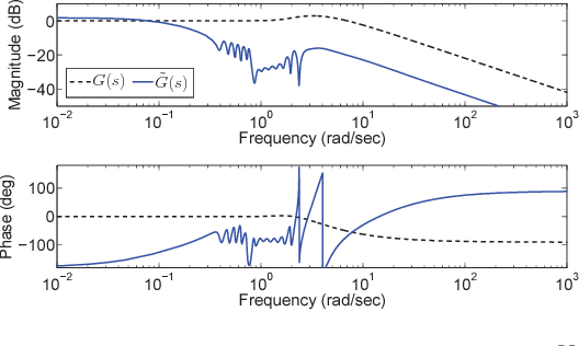 Fig. 1. The Bode plots of the controllers G(s) = 1− (s+0.9) 80 (s+1)80 (dashed) and G̃(s) (solid).