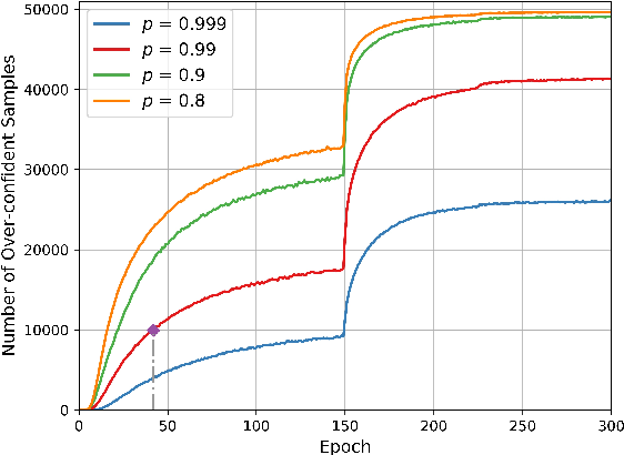 Figure 1 for Selective Output Smoothing Regularization: Regularize Neural Networks by Softening Output Distributions