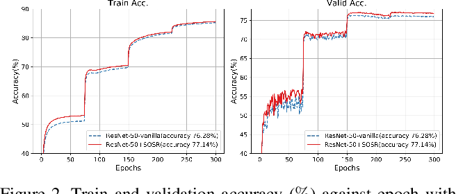 Figure 3 for Selective Output Smoothing Regularization: Regularize Neural Networks by Softening Output Distributions