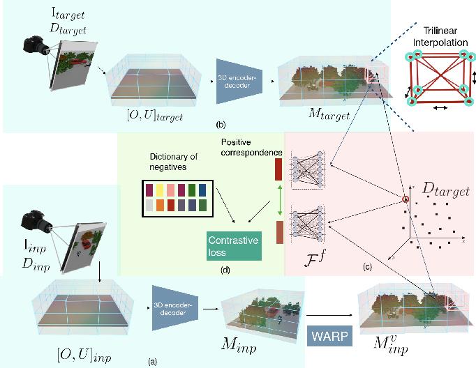 Figure 1 for CoCoNets: Continuous Contrastive 3D Scene Representations