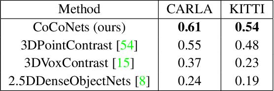 Figure 2 for CoCoNets: Continuous Contrastive 3D Scene Representations