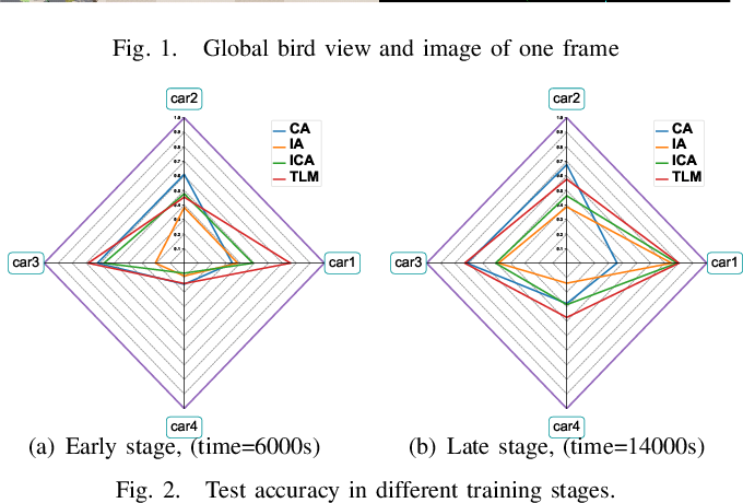 Figure 2 for Accelerating Federated Edge Learning via Optimized Probabilistic Device Scheduling