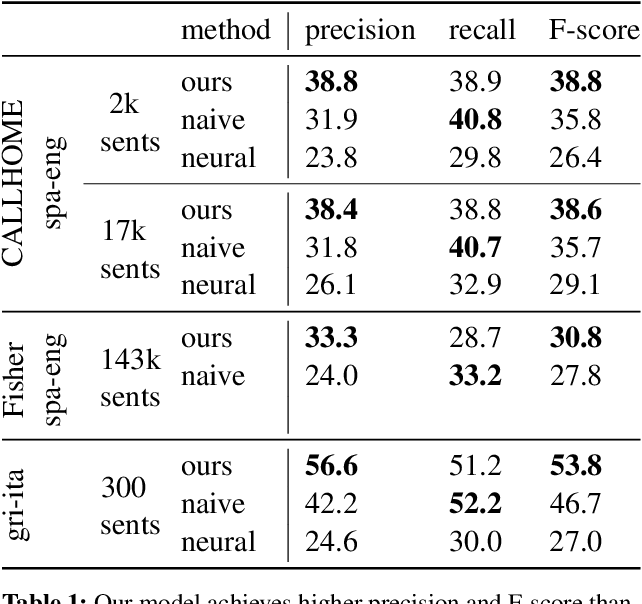 Figure 2 for An Unsupervised Probability Model for Speech-to-Translation Alignment of Low-Resource Languages