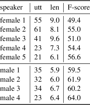 Figure 4 for An Unsupervised Probability Model for Speech-to-Translation Alignment of Low-Resource Languages