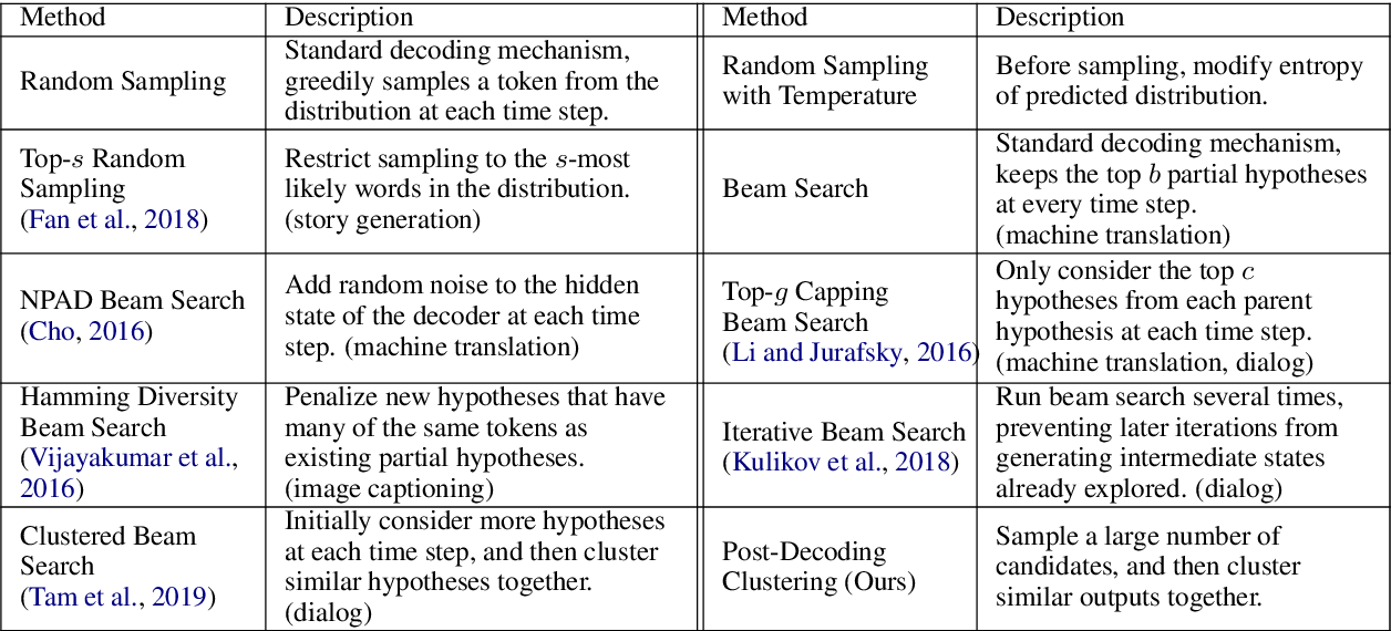 Figure 2 for Comparison of Diverse Decoding Methods from Conditional Language Models