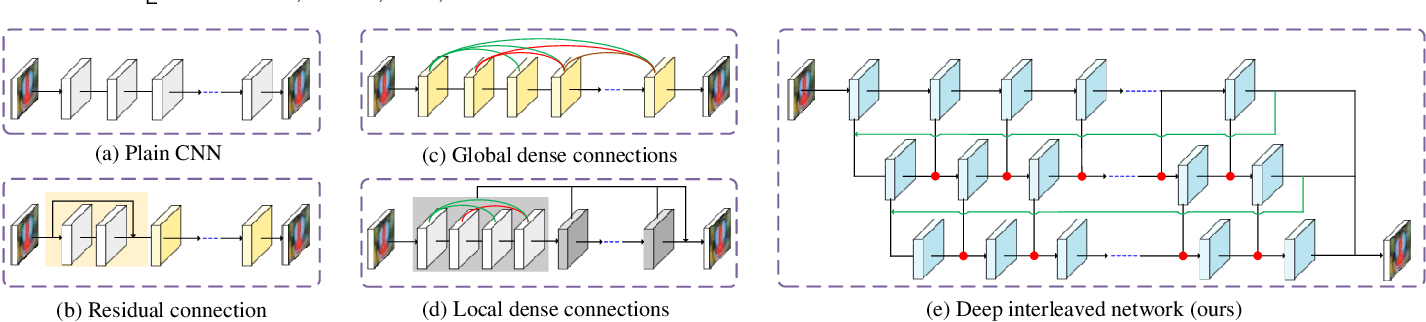 Figure 1 for Learning Deep Interleaved Networks with Asymmetric Co-Attention for Image Restoration