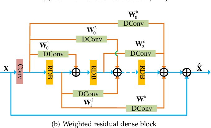 Figure 3 for Learning Deep Interleaved Networks with Asymmetric Co-Attention for Image Restoration