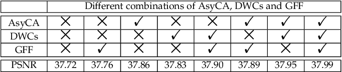 Figure 2 for Learning Deep Interleaved Networks with Asymmetric Co-Attention for Image Restoration