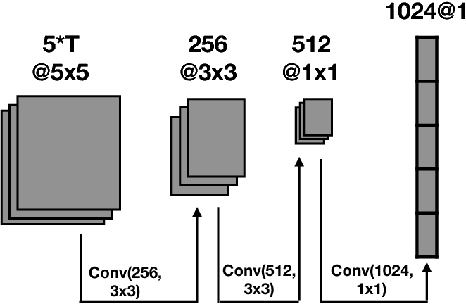 Figure 2 from DuPLO: A DUal view Point deep Learning