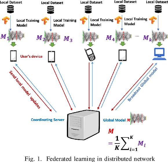 Figure 1 for Exploiting Unlabeled Data in Smart Cities using Federated Learning
