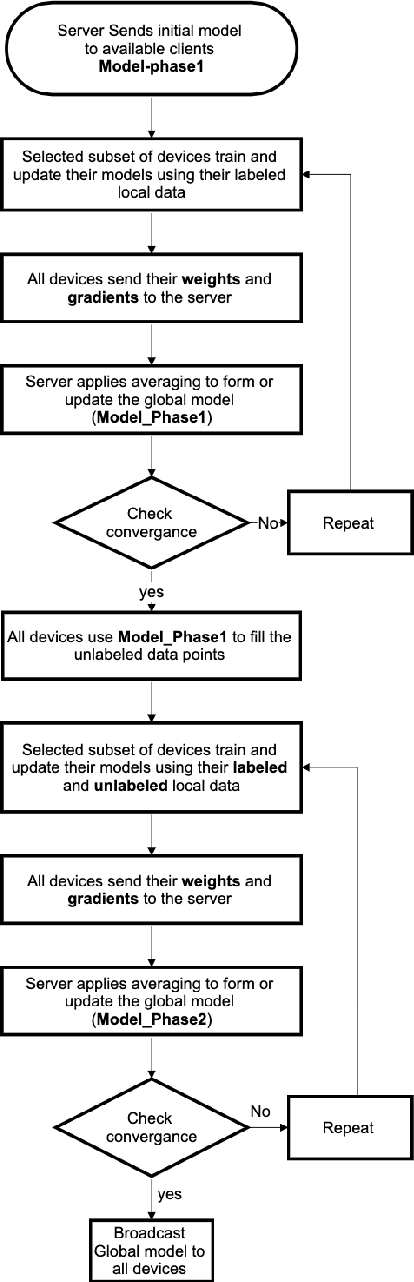 Figure 2 for Exploiting Unlabeled Data in Smart Cities using Federated Learning