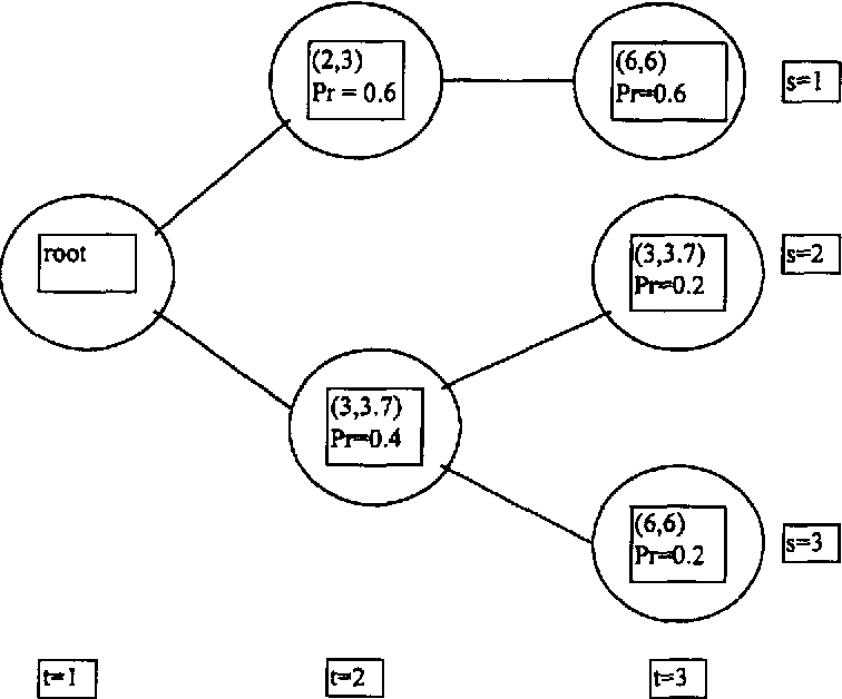 Figure 1 From Progressive Hedging And Tabu Search Applied To Mixed