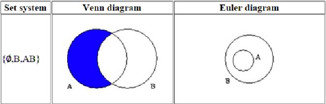 Computer Representation Of Venn And Euler Diagrams Semantic Scholar