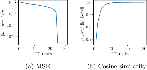 Figure 1 for Scalable Gaussian Processes with Billions of Inducing Inputs via Tensor Train Decomposition