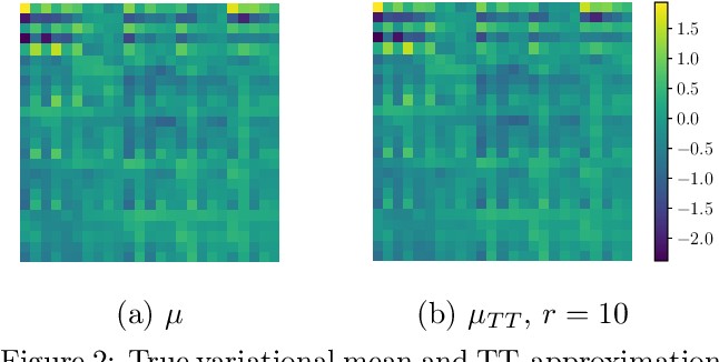 Figure 3 for Scalable Gaussian Processes with Billions of Inducing Inputs via Tensor Train Decomposition