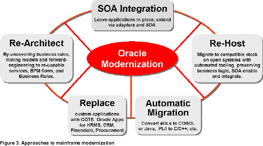 Figure 6 from Mainframe Rehosting with Oracle Tuxedo: Accelerating