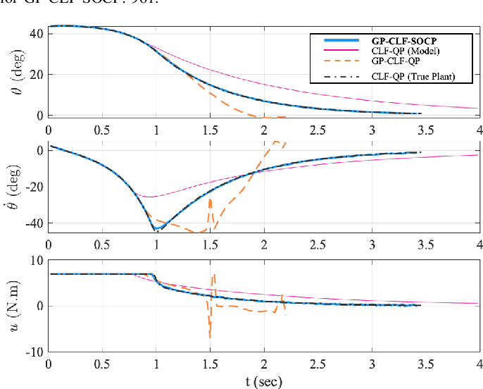 Figure 3 for Gaussian Process-based Min-norm Stabilizing Controller for Control-Affine Systems with Uncertain Input Effects
