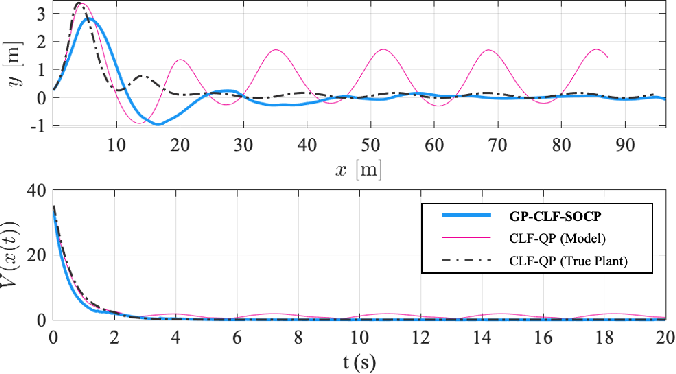 Figure 4 for Gaussian Process-based Min-norm Stabilizing Controller for Control-Affine Systems with Uncertain Input Effects