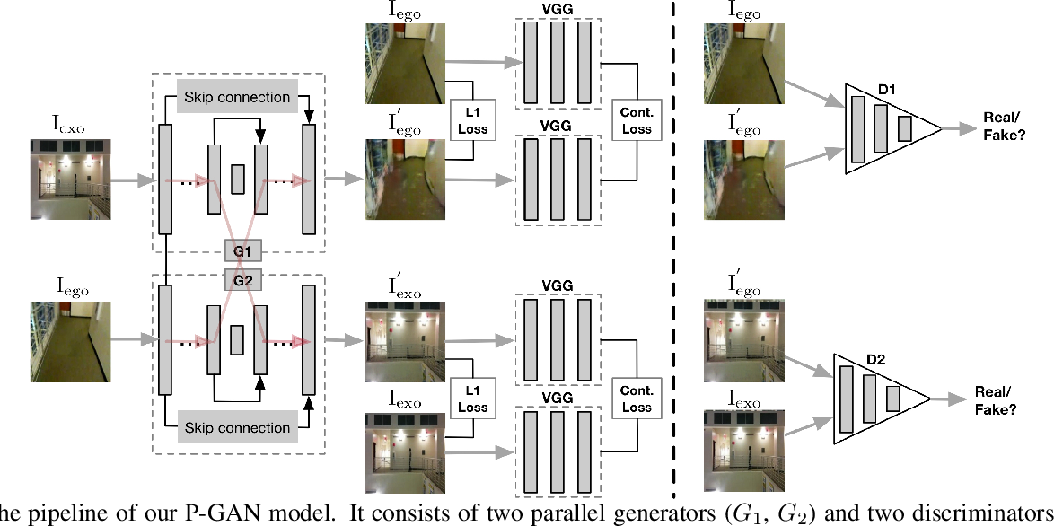 Figure 1 for Exocentric to Egocentric Image Generation via Parallel Generative Adversarial Network