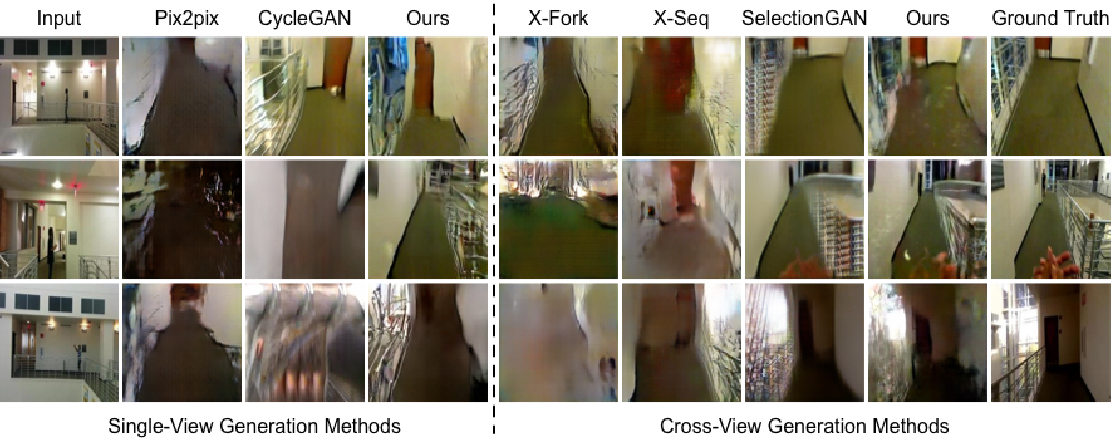 Figure 3 for Exocentric to Egocentric Image Generation via Parallel Generative Adversarial Network