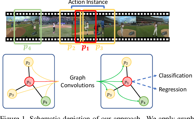 Figure 1 for Graph Convolutional Networks for Temporal Action Localization