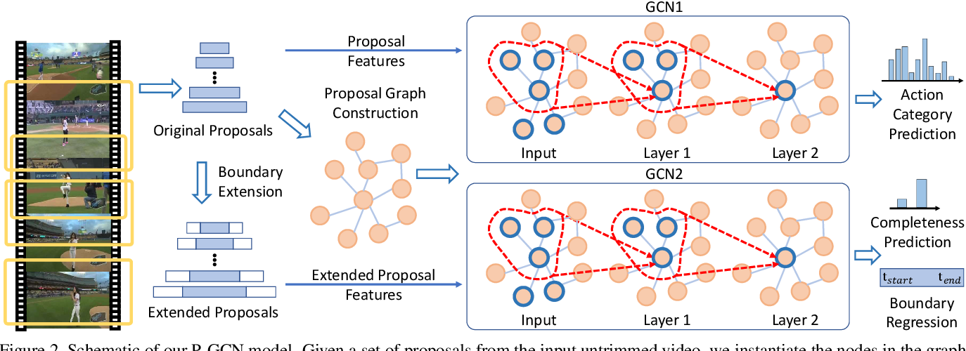Figure 3 for Graph Convolutional Networks for Temporal Action Localization