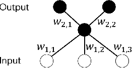 Figure 1 for Capacity Control of ReLU Neural Networks by Basis-path Norm