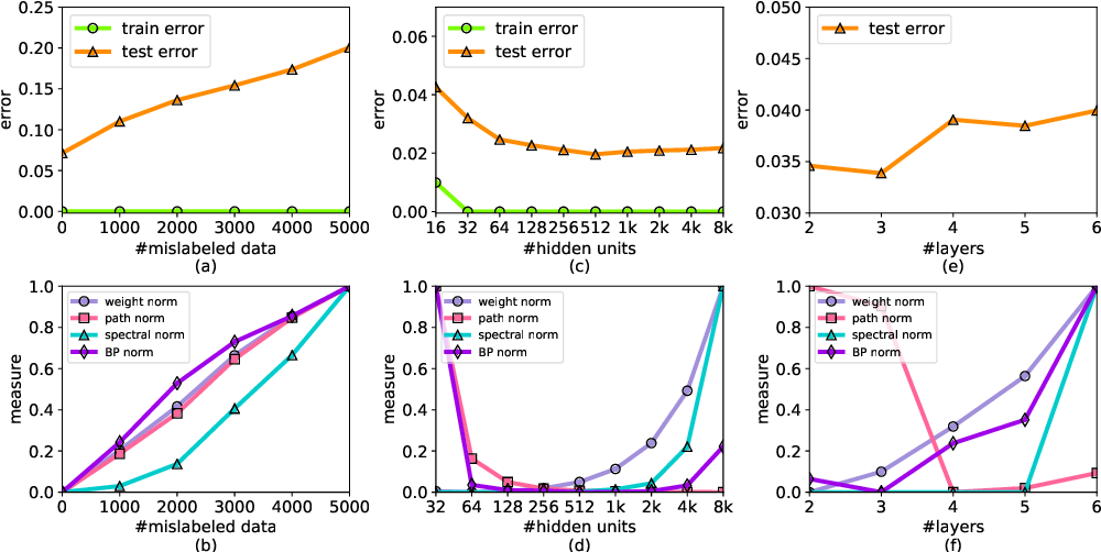 Figure 2 for Capacity Control of ReLU Neural Networks by Basis-path Norm