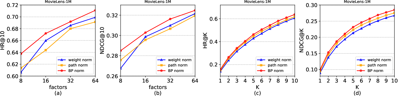 Figure 4 for Capacity Control of ReLU Neural Networks by Basis-path Norm