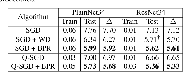 Figure 3 for Capacity Control of ReLU Neural Networks by Basis-path Norm