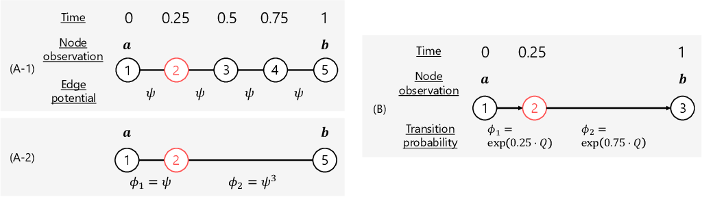 Figure 1 for Probabilistic Optimal Transport based on Collective Graphical Models