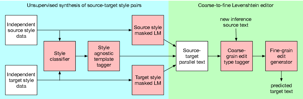Figure 2 for LEWIS: Levenshtein Editing for Unsupervised Text Style Transfer