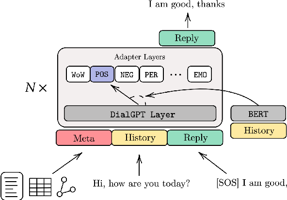 Figure 1 for The Adapter-Bot: All-In-One Controllable Conversational Model