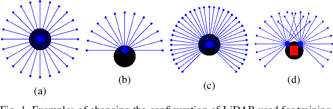 Figure 1 for Learn to Navigate Maplessly with Varied LiDAR Configurations: A Support Point Based Approach