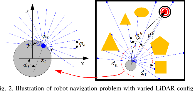 Figure 3 for Learn to Navigate Maplessly with Varied LiDAR Configurations: A Support Point Based Approach