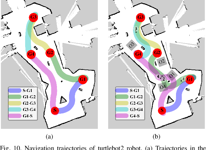Figure 2 for Learn to Navigate Maplessly with Varied LiDAR Configurations: A Support Point Based Approach
