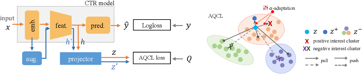 Figure 1 for Click-through Rate Prediction with Auto-Quantized Contrastive Learning