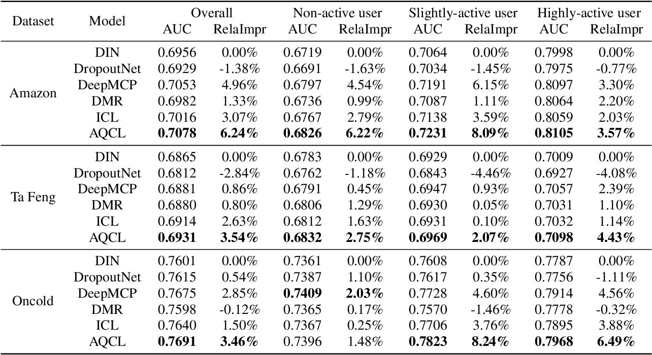 Figure 4 for Click-through Rate Prediction with Auto-Quantized Contrastive Learning